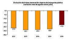 El número de viajeros de autobús en media y larga distancia sigue cayendo