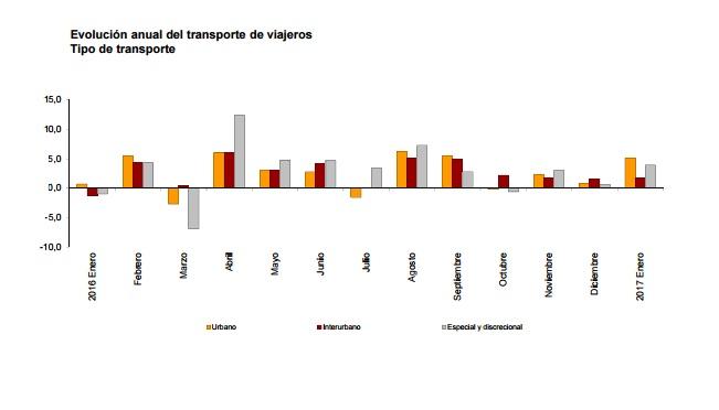 El número de usuarios del transporte público aumenta un 4,1% en enero