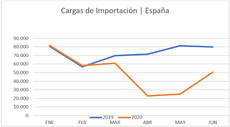 Datos de cargas de importación.