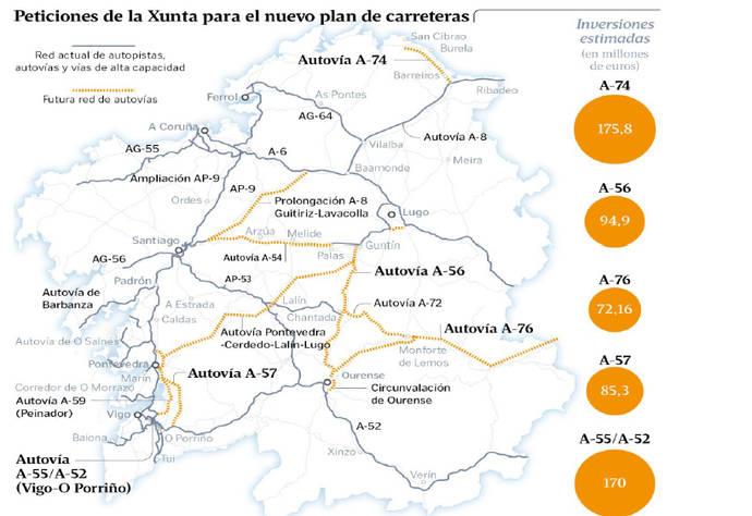 Peticiones de la Xunta para el nuevo plan de carreteras.
