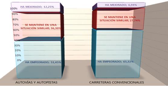 Un estudio de la Asociación Española de la Carretera considera la A-3 y la N-340 las peores carreteras de España