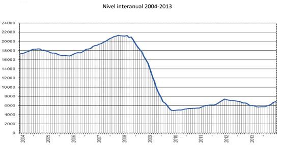 6.833 remolques y semirremolques de más de 12 toneladas matriculados en 2013, un 14% más que en 2012