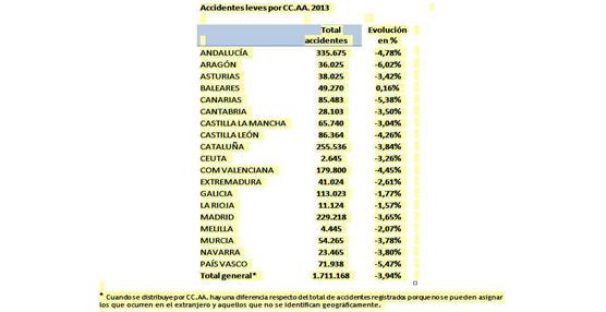 La menor utilización del vehículo por la crisis disminuye 4% los accidentes leves, con 1,7 millones en 2013