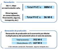 La automoción se alza como motor de desarrollo en Castilla y León, con un 25% del PIB Industrial regional