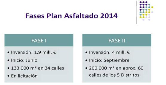 Se pone en marcha el mayor Plan de Asfaltado realizado en Las Palmas de Gran Canaria, con una inversión de 6 millones