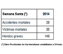 La Semana Santa deja 35 muertes, contabilizadas a las 24 horas, por accidentes en vías interurbanas
