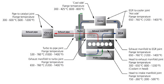 La tecnología de Federal-Mogul de junta y sellado ayuda a los fabricantes en la reducción de emisiones de CO2