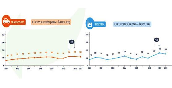 Mejora la eficiencia energética con el sector industrial a la cabeza y el transporte mostrando una ligera baja