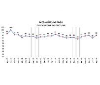 Los plazos de pago se sitúan en 90 días de media, incumpliendo la Ley de morosidad un 70% de los clientes de los transportistas