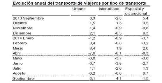 Repunte del 2,9% en usuarios del transporte público en septiembre respecto al mismo mes de 2013