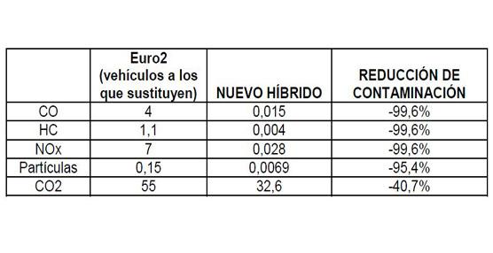 El Ayuntamiento de Málaga pone en circulación tres nuevos autobuses eléctricos-híbridos 7900 de la marca Volvo
