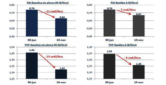 AOP: 'Los precios en el surtidor sí reflejan las caídas de las cotizaciones internacionales de los carburantes'