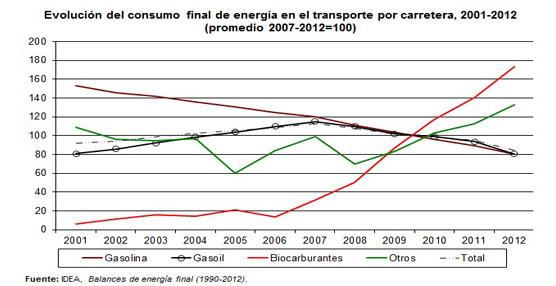 El consumo de biocombustible en España se dispara en un 73% desde 2007, según RACC