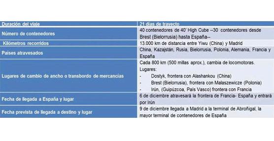 El operador logístico IRS y Transfesa traen hasta Madrid el primer tren directo de mercancías entre China y España