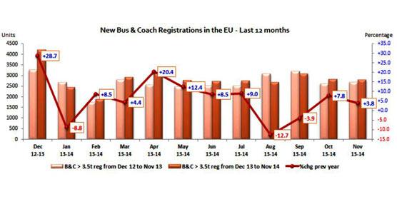 Las matriculaciones de autobuses y autocares crecen un 3,8% en noviembre en la UE, alcanzando las 2.790 unidades
