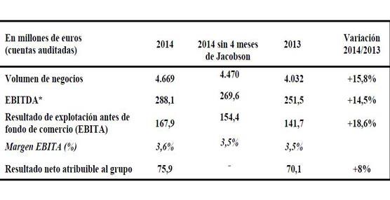 El volumen de negocios de Norbert Dentressangle crece un 15,8% hasta los 4.669 millones de euros