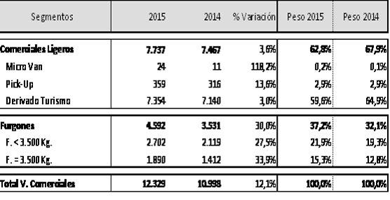 El mercado de vehículos comerciales crece en el mes de abril de este año un 12% respecto al mismo mes de 2014