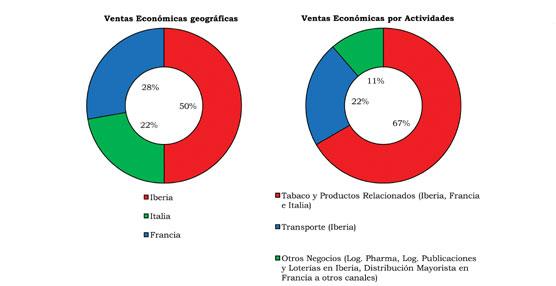 Grupo Logista aumenta su beneficio neto un 16,2% en el primer semestre hasta 47,1 millones de euros