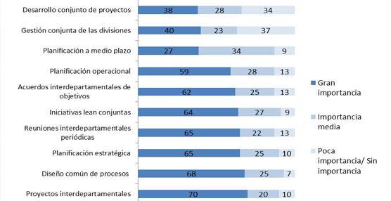 La gestión integrada de la producción y la logística tiene un potencial de ahorro de hasta un 25%