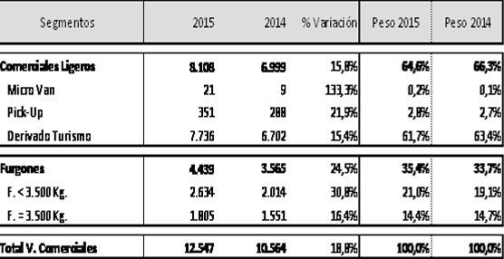 El mercado de vehículos comerciales crece en mayo un 19%, mejor registro desde el mismo mes de 2010