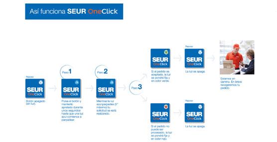 Telefónica I+D desarrolla con SEUR y Cabify nuevos botones inteligentes para mejorar los procesos de compra
