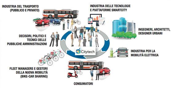 CityTech-Bustech vuelve a formar parte de las iniciativas de la Semana Europea de la Movilidad
