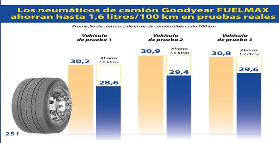 Los neumáticos para camión FuelMax de Goodyear consiguen un ahorro de hasta 1,6 litros cada 100 kilómetros